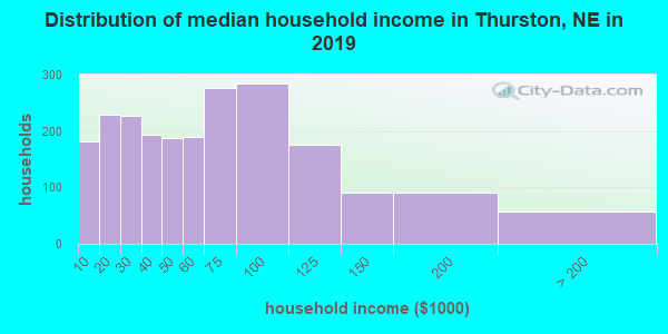 Thurston County household income distribution in 2009
