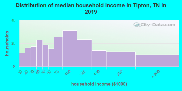 Tipton County household income distribution in 2009