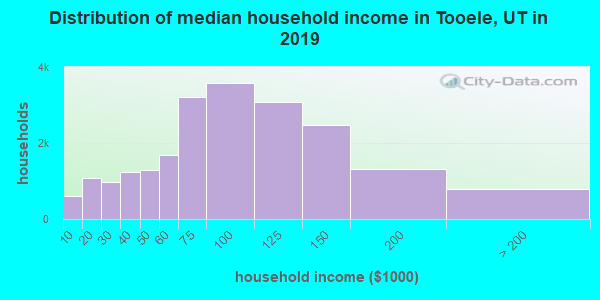 Tooele County household income distribution in 2009