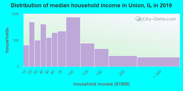 Union County household income distribution in 2009