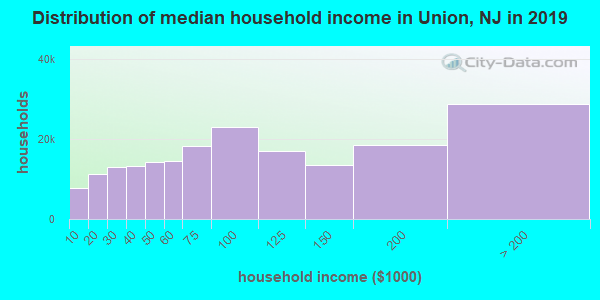 Distribution of median household income in Union, NJ in 2019
