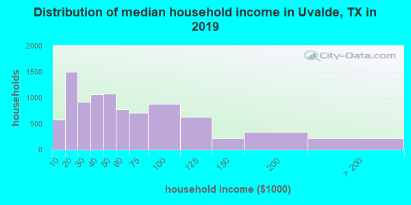 Uvalde County household income distribution in 2009
