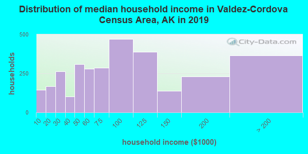 Valdez-Cordova Census Area household income distribution in 2009