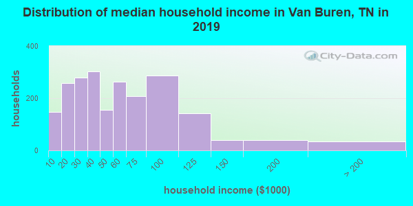 Van Buren County household income distribution in 2009