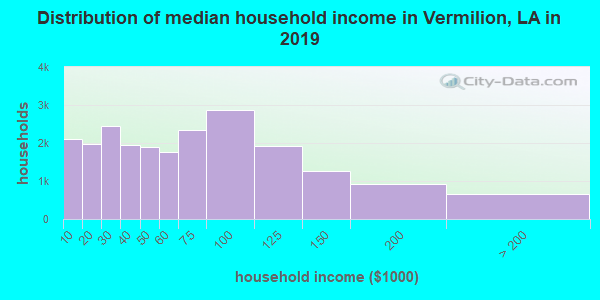 Vermilion Parish household income distribution in 2009
