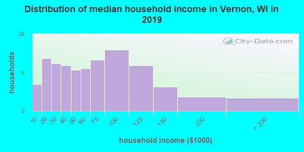 Vernon County household income distribution in 2009