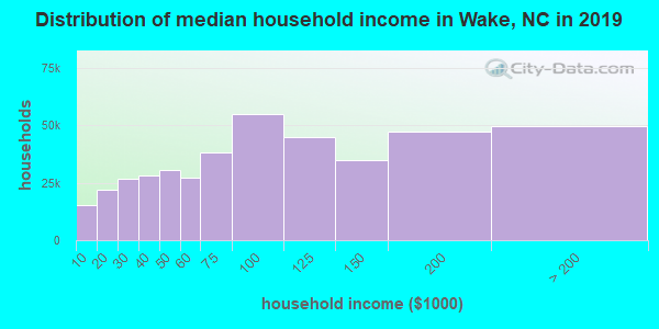 Wake County household income distribution in 2009