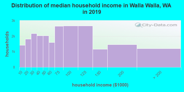Walla Walla County household income distribution in 2009