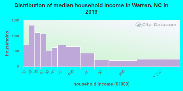 Distribution of median household income in Warren, NC in 2017