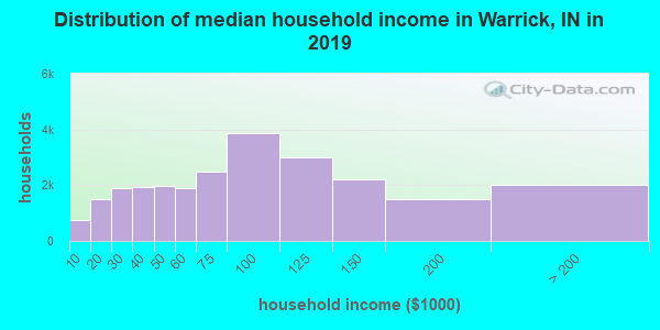 Distribution of median household income in Warrick, IN in 2017