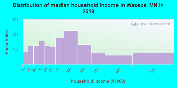 Waseca County household income distribution in 2009