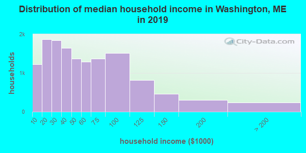Distribution of median household income in Washington, ME in 2017