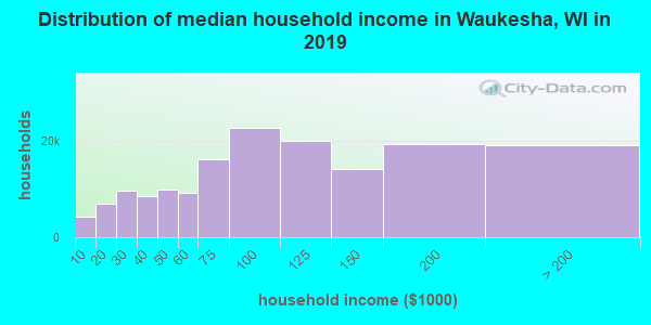 Waukesha County household income distribution in 2009