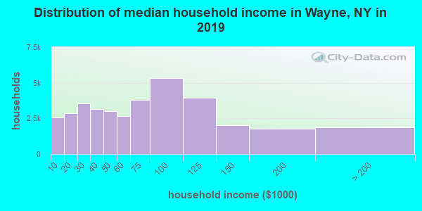 Distribution of median household income in Wayne, NY in 2019