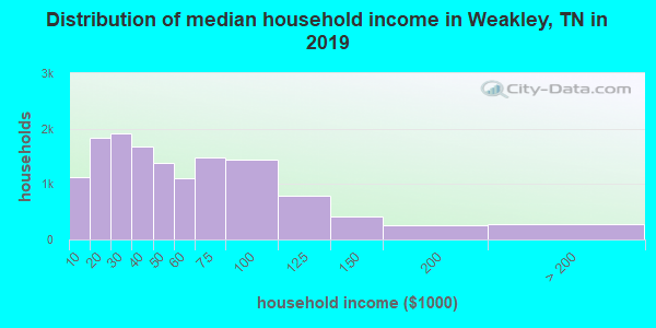 Weakley County household income distribution in 2009