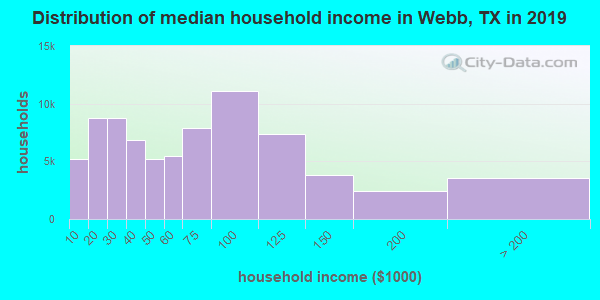 Webb County household income distribution in 2009