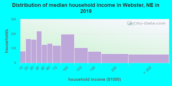 Webster County household income distribution in 2009