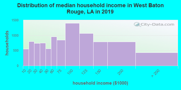 West Baton Rouge Parish household income distribution in 2009