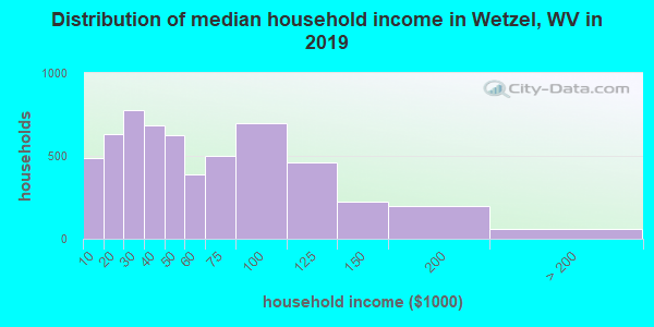 Wetzel County household income distribution in 2013