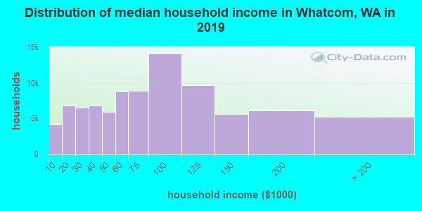 Whatcom County household income distribution in 2009