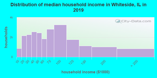 Whiteside County household income distribution in 2009