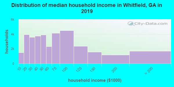 Whitfield County household income distribution in 2009