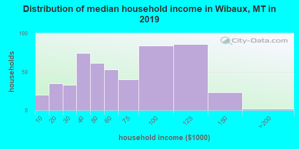 Wibaux County household income distribution in 2009