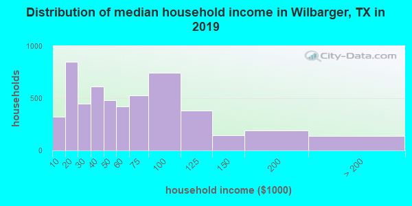 Wilbarger County household income distribution in 2009