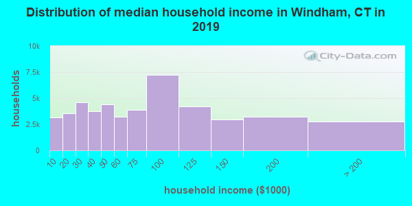 Windham County household income distribution in 2009