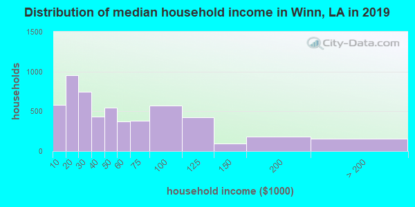 Winn Parish household income distribution in 2009
