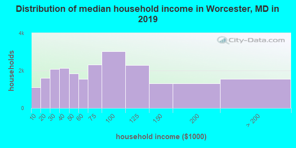 Worcester County household income distribution in 2009