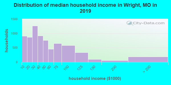 Wright County household income distribution in 2009