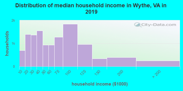 Wythe County household income distribution in 2009