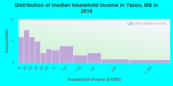 Yazoo County household income distribution in 2009