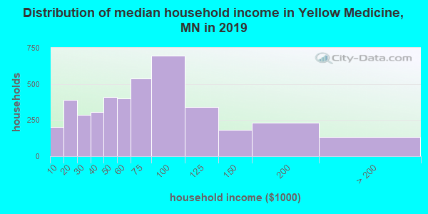 Distribution of median household income in Yellow Medicine, MN in 2017
