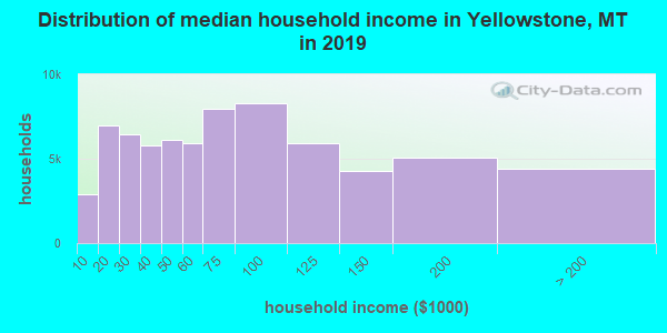 Distribution of median household income in Yellowstone, MT in 2017