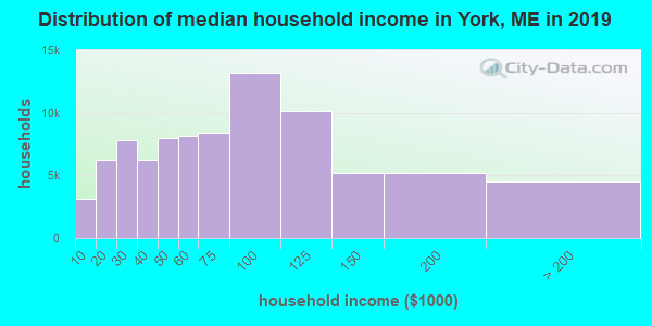 York County household income distribution in 2009