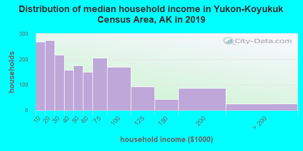 Yukon-Koyukuk Census Area household income distribution in 2009
