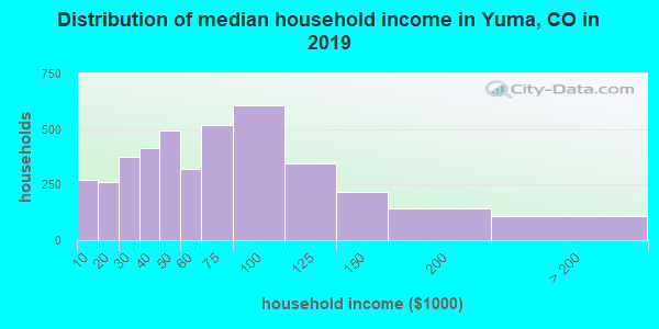 Yuma County household income distribution in 2009