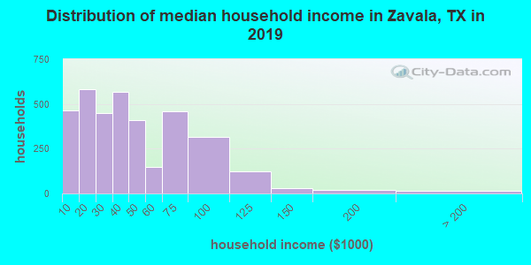 Zavala County household income distribution in 2009