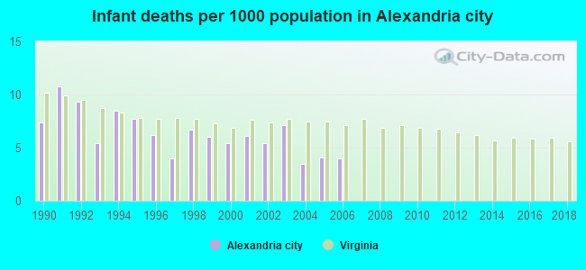 Infant deaths per 1000 population in Alexandria city