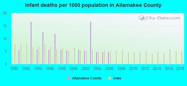 Infant deaths per 1000 population in Allamakee County