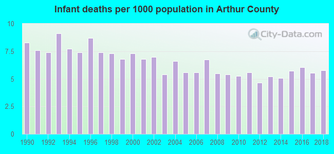 Infant deaths per 1000 population in Arthur County