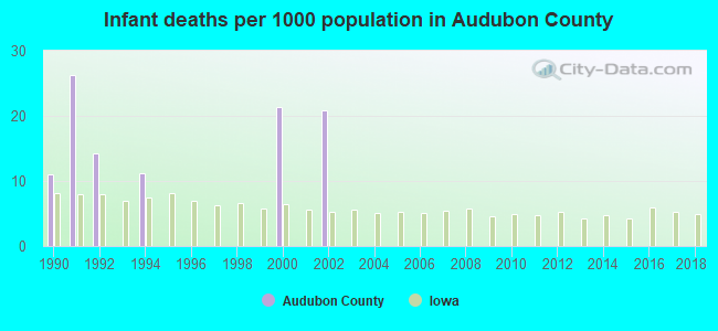 Infant deaths per 1000 population in Audubon County