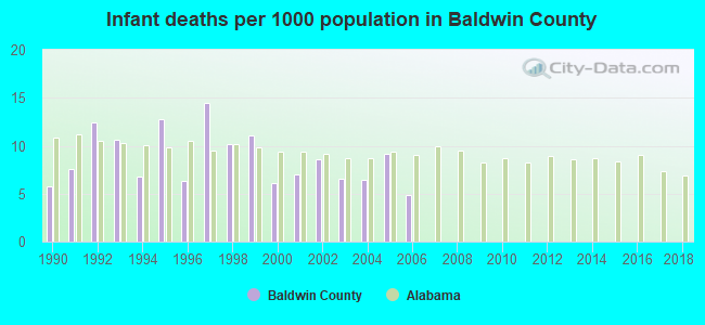 Infant deaths per 1000 population in Baldwin County
