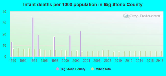 Infant deaths per 1000 population in Big Stone County