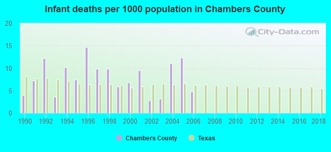 Infant deaths per 1000 population in Chambers County