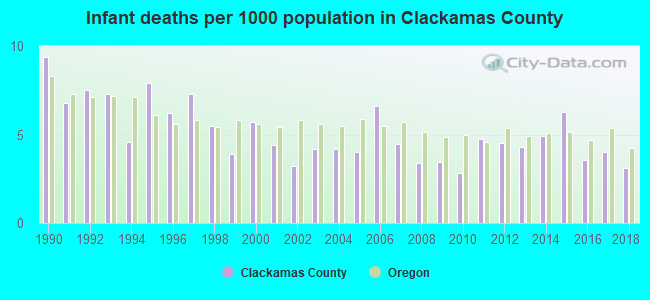 Infant deaths per 1000 population in Clackamas County