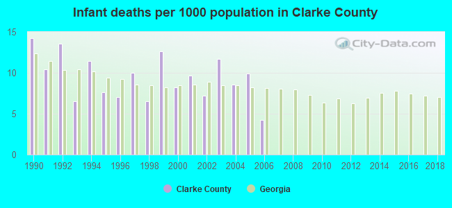 Infant deaths per 1000 population in Clarke County
