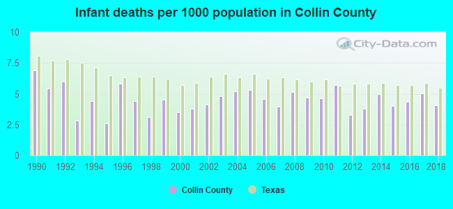 Infant deaths per 1000 population in Collin County
